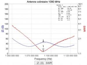 Antenne colinéaire 1090 MHz mesure miniVNA Pro Extender